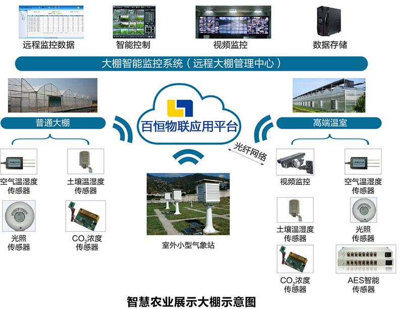 物联网开发解决方案 - 智慧农业