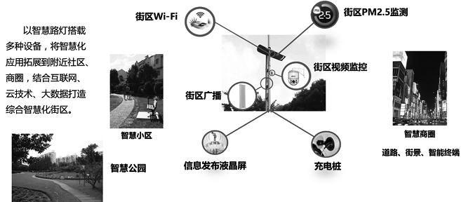 物联网开发解决方案 - 智慧路灯一