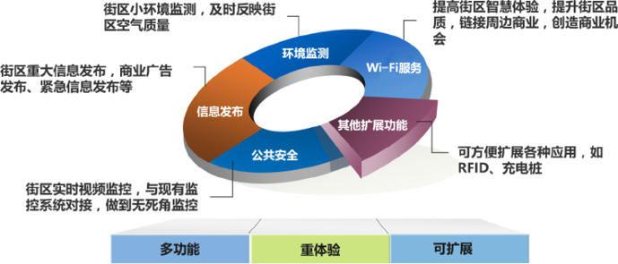 物联网开发解决方案 - 智慧路灯三