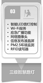 物联网开发解决方案 - 智慧路灯五