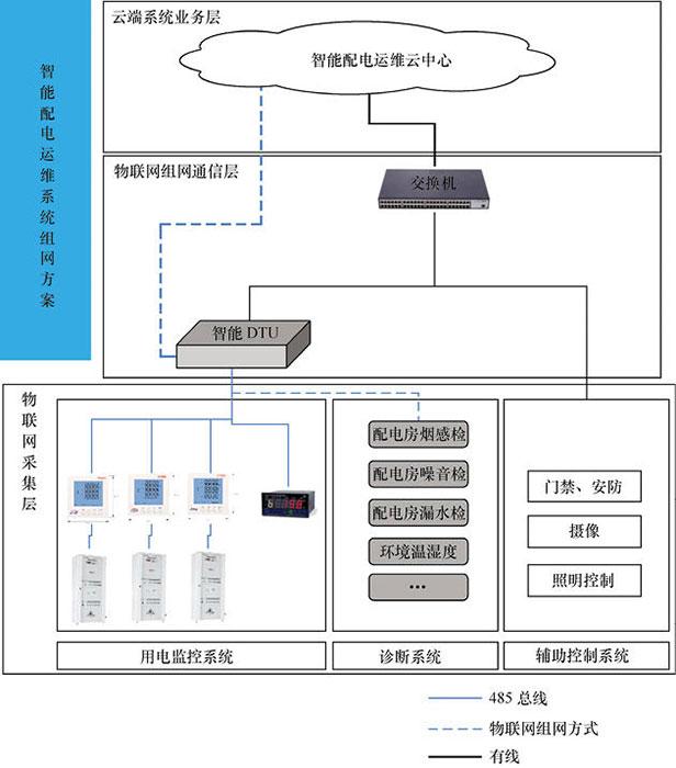 物联网开发解决方案 - 智能电网一