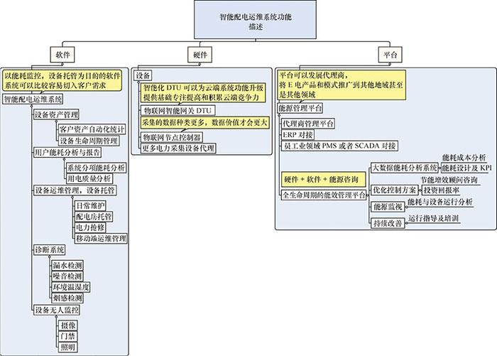 物联网开发解决方案 - 智能电网二