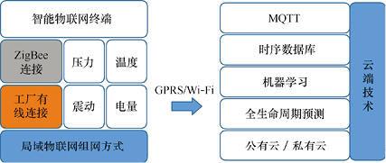 物联网开发解决方案 - 智能工业(4.0)二