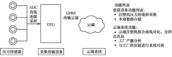 物联网开发解决方案 - 智能工业(4.0)三
