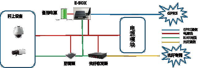 物联网开发解决方案 - 道路监控杆二